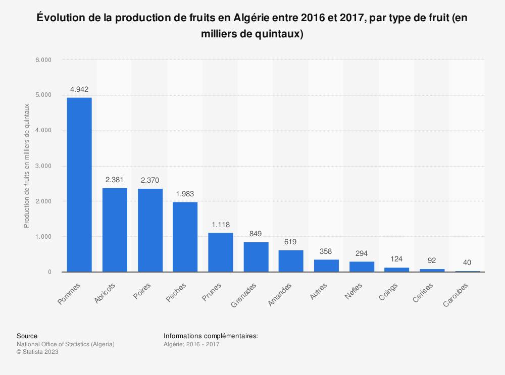 Statistique: Évolution de la production de fruits en Algérie entre 2016 et 2017, par type de fruit (en milliers de quintaux)  | Statista