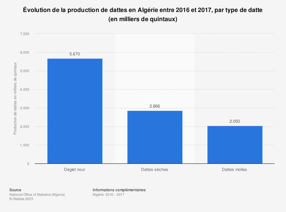 Statistique: Évolution de la production de dattes en Algérie entre 2016 et 2017, par type de datte (en milliers de quintaux)  | Statista