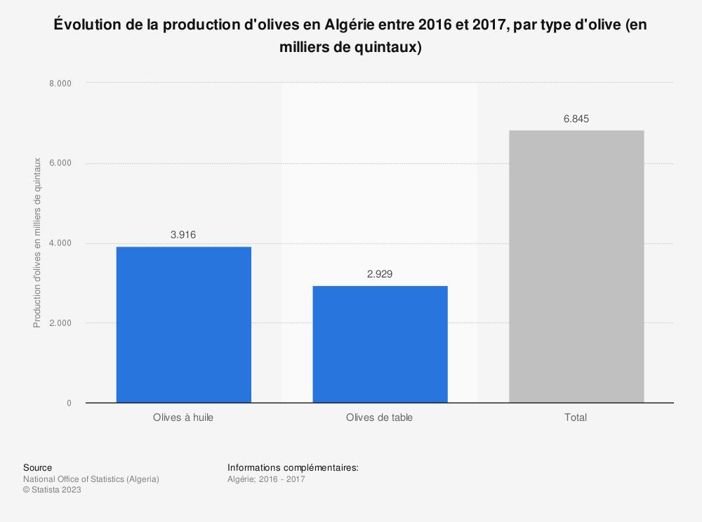 Statistique: Évolution de la production d'olives en Algérie entre 2016 et 2017, par type d'olive (en milliers de quintaux)  | Statista