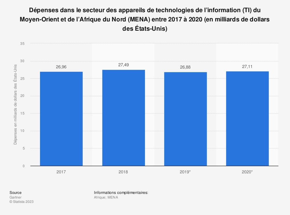 Statistique: Dépenses dans le secteur des appareils de technologies de l'information (TI) du Moyen-Orient et de l'Afrique du Nord (MENA) entre 2017 à 2020 (en milliards de dollars des États-Unis) | Statista