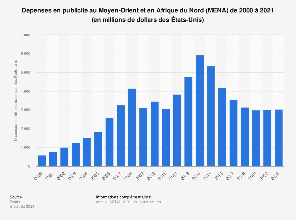 Statistique: Dépenses en publicité au Moyen-Orient et en Afrique du Nord (MENA) de 2000 à 2021 (en millions de dollars des États-Unis) | Statista