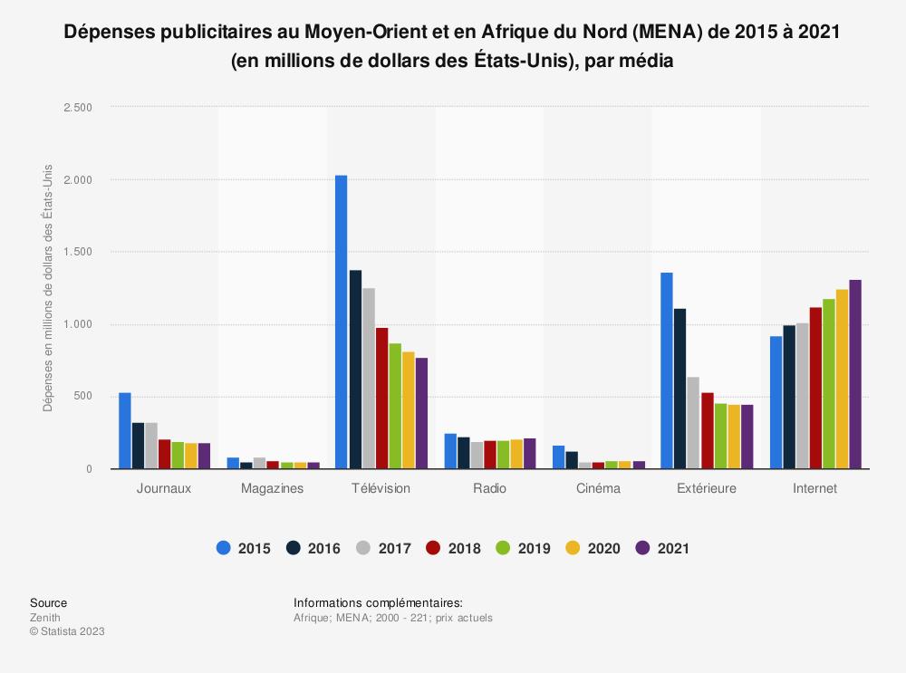 Statistique: Dépenses publicitaires au Moyen-Orient et en Afrique du Nord (MENA) de 2015 à 2021 (en millions de dollars des États-Unis), par média | Statista