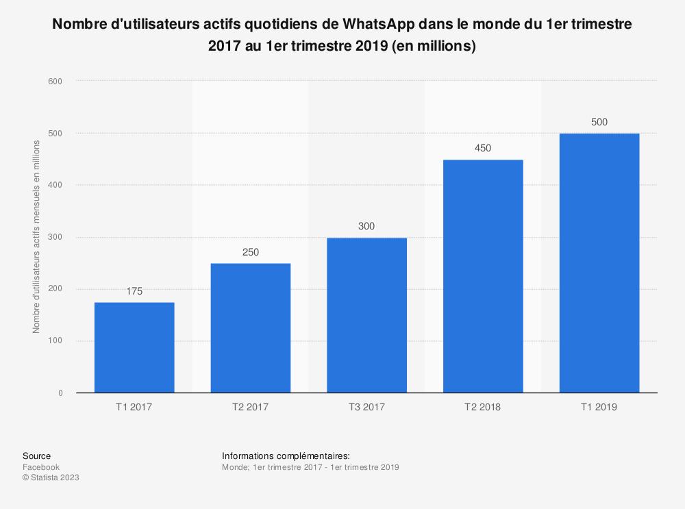Statistique: Nombre d'utilisateurs actifs quotidiens deWhatsApp dans le monde du 1er trimestre 2017 au 2e trimestre 2018 (en millions) | Statista