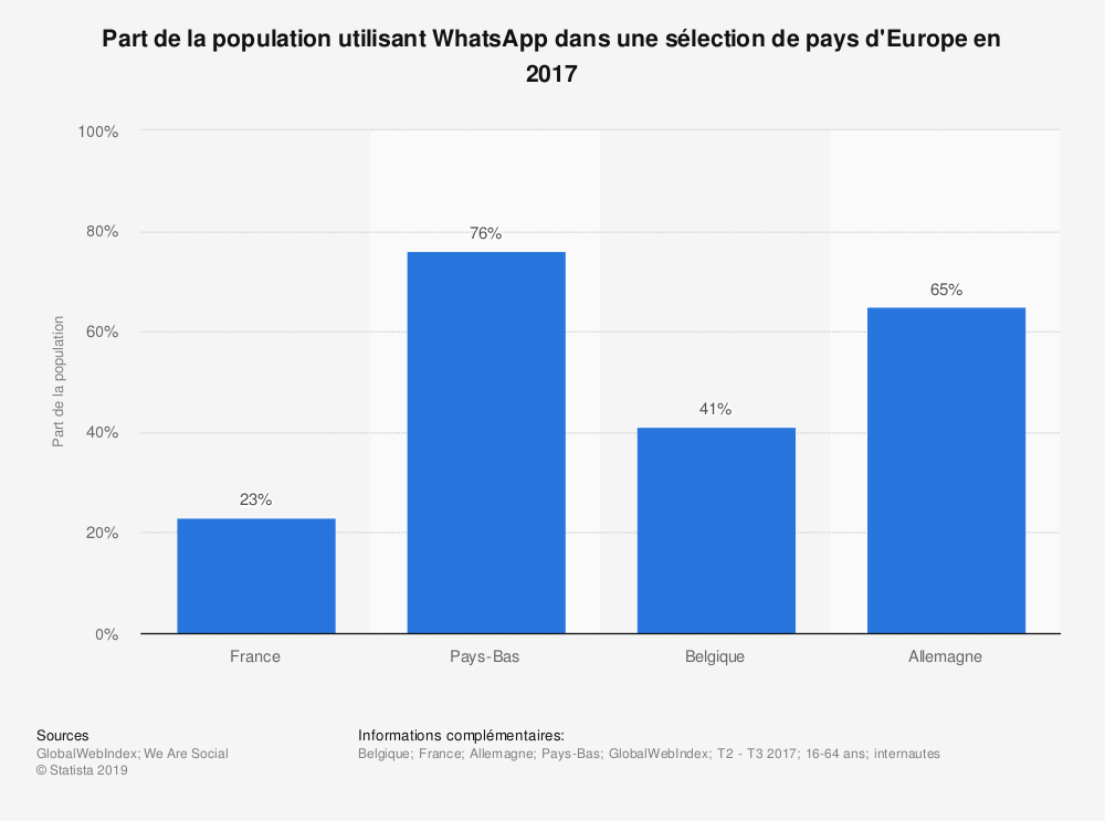 Statistique: Part de la population utilisant WhatsApp dans une sélection de pays d'Europe en 2017 | Statista