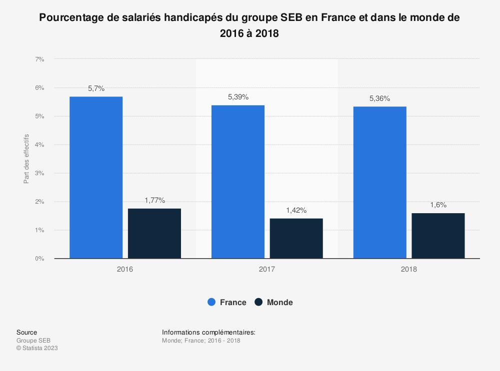 Statistique: Pourcentage de salariés handicapés du groupe SEB en France et dans le monde de 2016 à 2018 | Statista