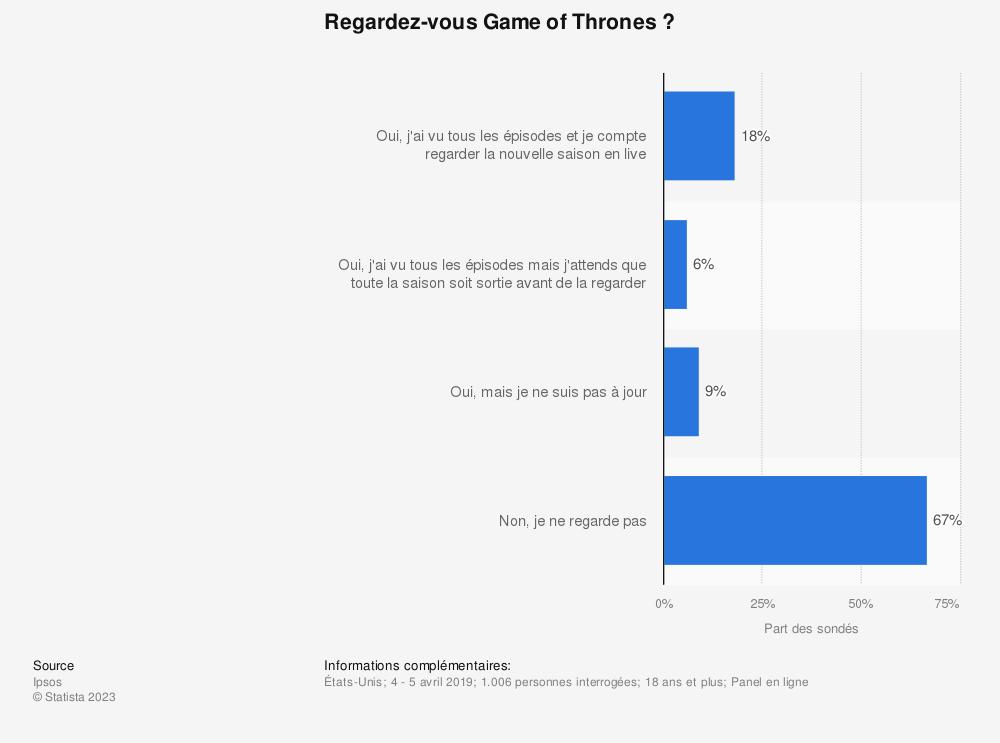 Statistique: Regardez-vous Game of Thrones ? | Statista