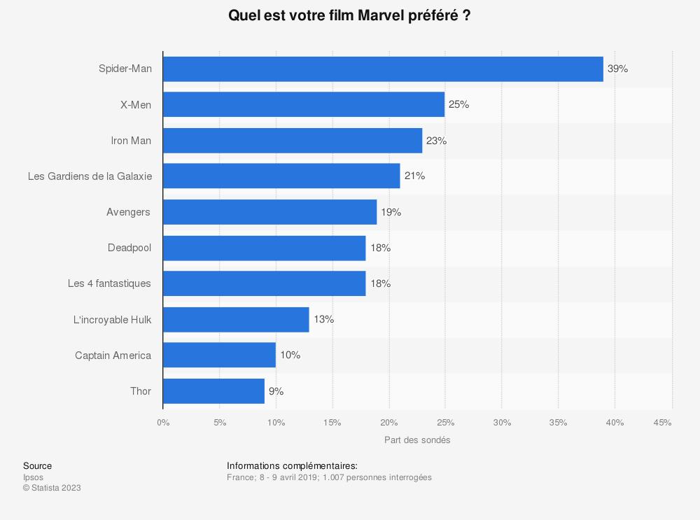 Statistique: Quel est votre film Marvel préféré ? | Statista