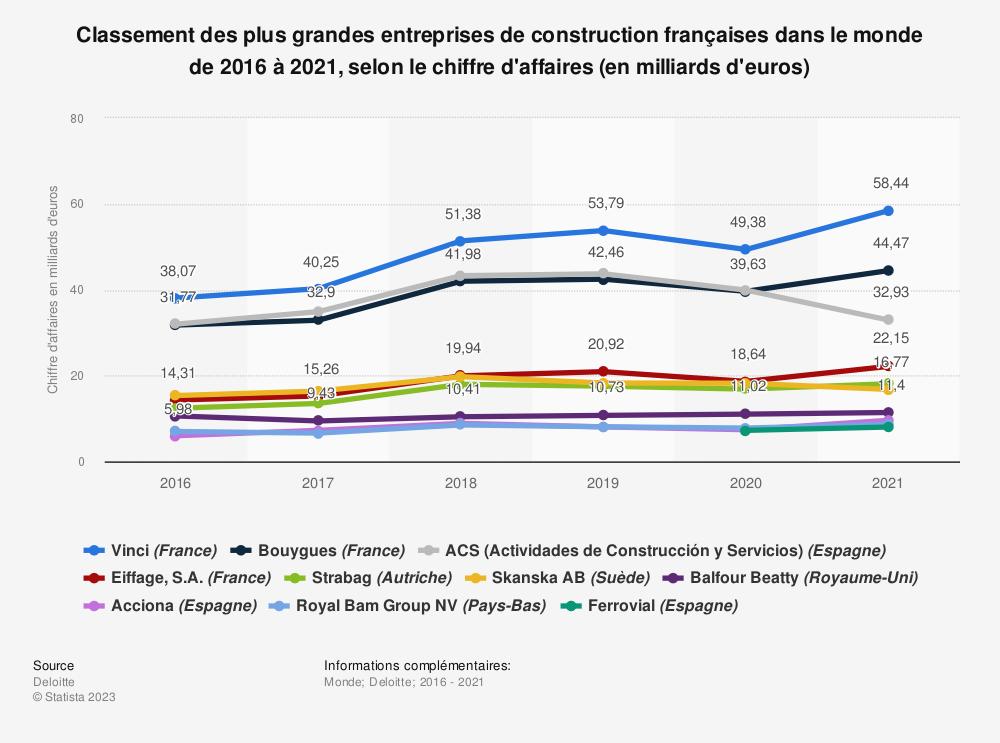 Statistique: Classement des plus grandes entreprises de construction françaises dans le monde de 2016 à 2020, selon le chiffre d'affaires (en milliards d'euros) | Statista