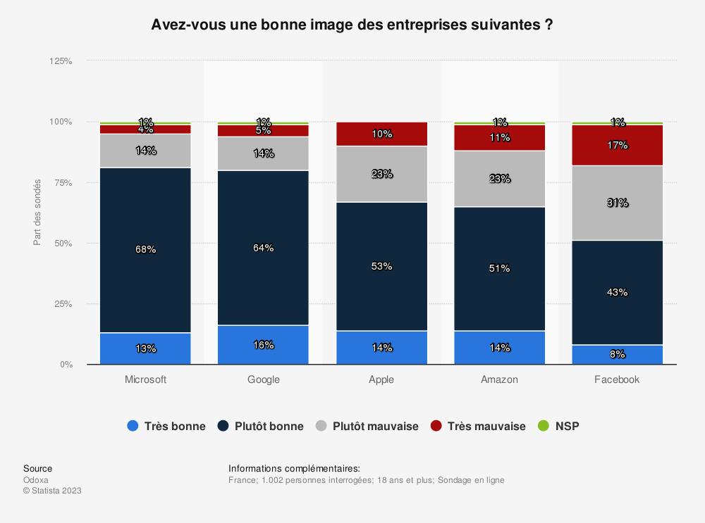 Statistique: Avez-vous une bonne image des entreprises suivantes? | Statista