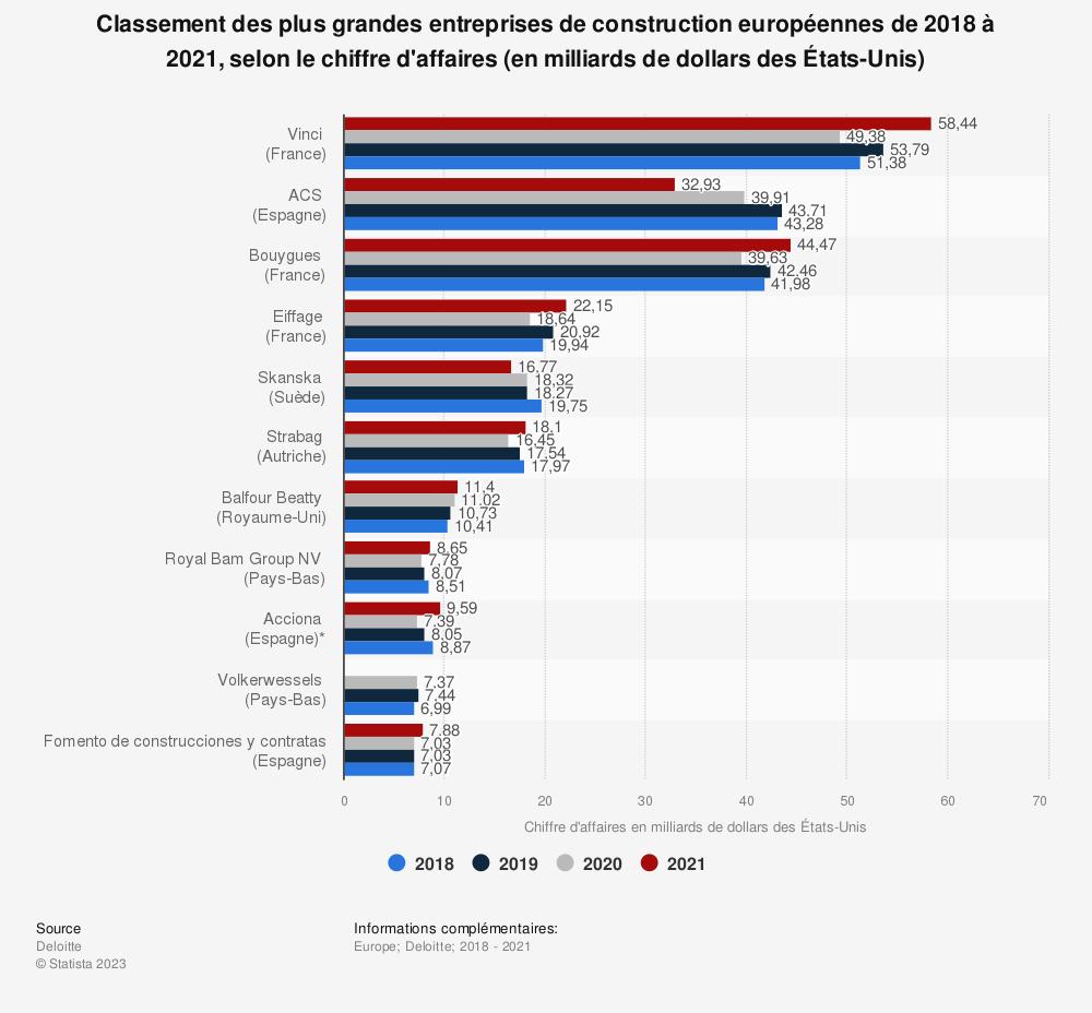 Statistique: Classement des plus grandes entreprises de construction européennes entre 2016 et 2017, selon le chiffre d'affaires (en milliards d'euros) | Statista