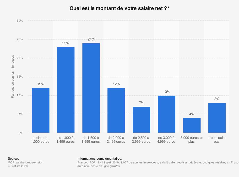 Statistique: Quel est le montant de votre salaire net?* | Statista